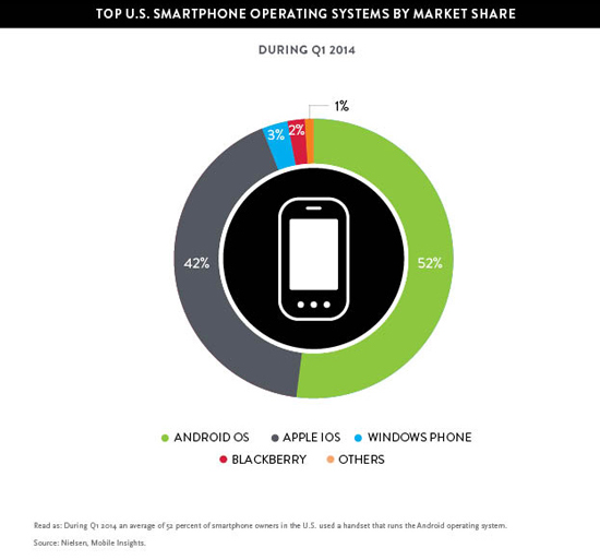 Mobile OS Q1 2014